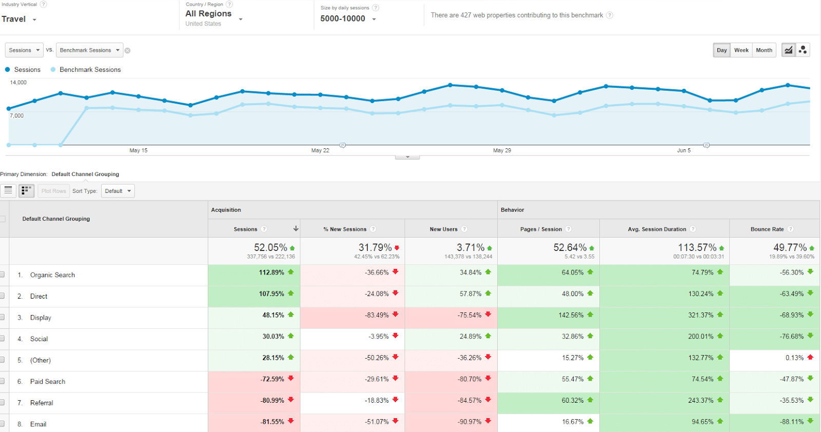 Google analytics benchmark rapportage