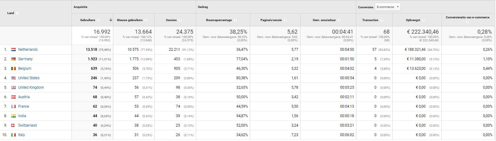 Google Analytics geo rapportage