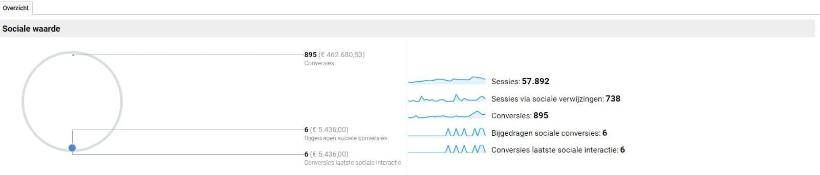 Google analytics social media rapportage