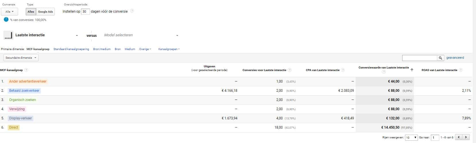 Google analytics attributen