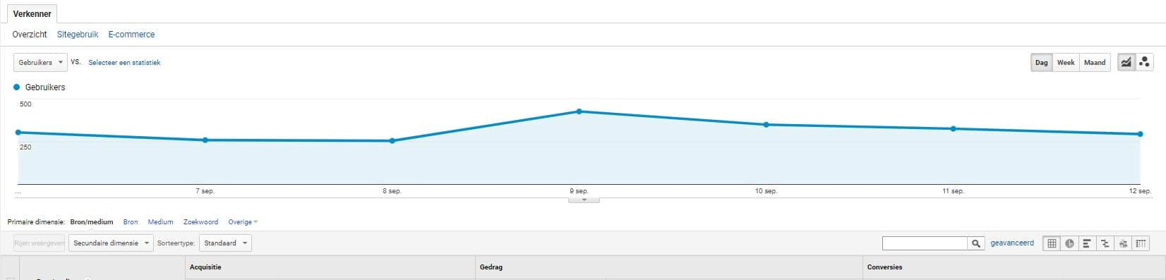 Data filteren d.m.v. zoekbox in Google analytics