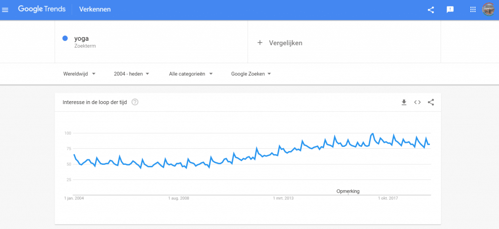 Google trends yoga